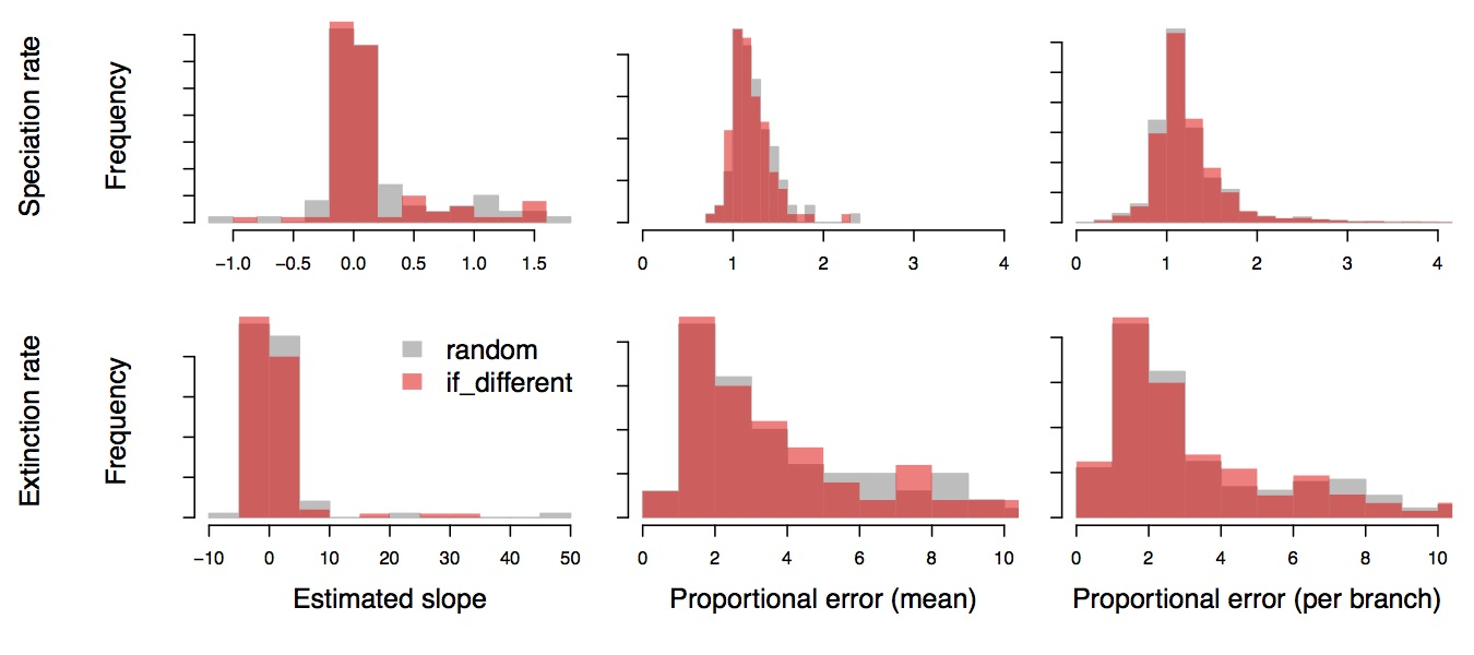 "Figure 5. Precision and bias of branch-specific speciation-rate estimates (top row) and extinction-rate estimates (bottom row) using BAMM with the either option for computing extinction probabilities. We repeated the analysis performed in Moore et al. (2016), this time using the ""combineExtinctionAtNodes = if_different"" option for computing extinction probabilities (red histograms), and replicated summaries using the ""random"" (depicted from Figure 3, above; grey histograms) to facilitate comparison. As with Figure 4, results for both options are virtually identical, indicating that the results presented in Moore et al. (2016) are not artifacts of the ""combineExtinctionAtNodes = random"" option for computing extinction probabilities."