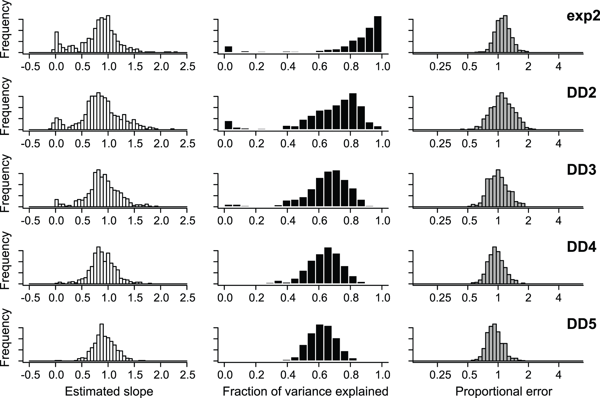 Figure 1. Precision and bias of branch-specific speciation-rate estimates using BAMM (this is Figure 6 reproduced from Rabosky, 2014). Rabosky (2014) simulated 500 trees for each of five alternative scenarios where rates vary across branches (rows). For each scenario, he estimated the relationship between the estimated branch-specific rates and their corresponding true values by fitting a linear model to each simulated tree, using the true branch-specific speciation rate as predictor variable and the estimated branch-specific speciation rate as the response variable, and then summarized the set of 500 slopes for each simulation scenario as a histogram (left column).  He also estimated the mean proportional error in the branch-specific speciation-rate estimates for each tree, and generated histograms of the proportional error across all branches of all 500 trees (right column). Both of these histograms have a mean near 1, suggesting that the parameter estimates are relatively accurate and unbiased.