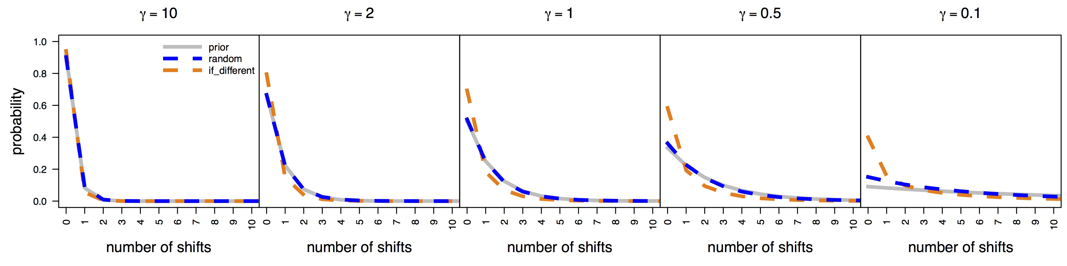 "Figure 4. Comparison of combineExtinctionAtNodes options and the prior distribution on the number of rate shifts for simulated constant-rate trees. BAMM (v.2.5) exhibits strong prior sensitivity under the ""random"" option which randomly picks the extinction probability of the left or right daughter lineages. This option corresponds to the behavior of earlier versions of BAMM and that used for our analyses in Moore et al. (2016). The prior sensitivity using the if_different option—which is theoretically invalid as we describe above—is artificually decreased."