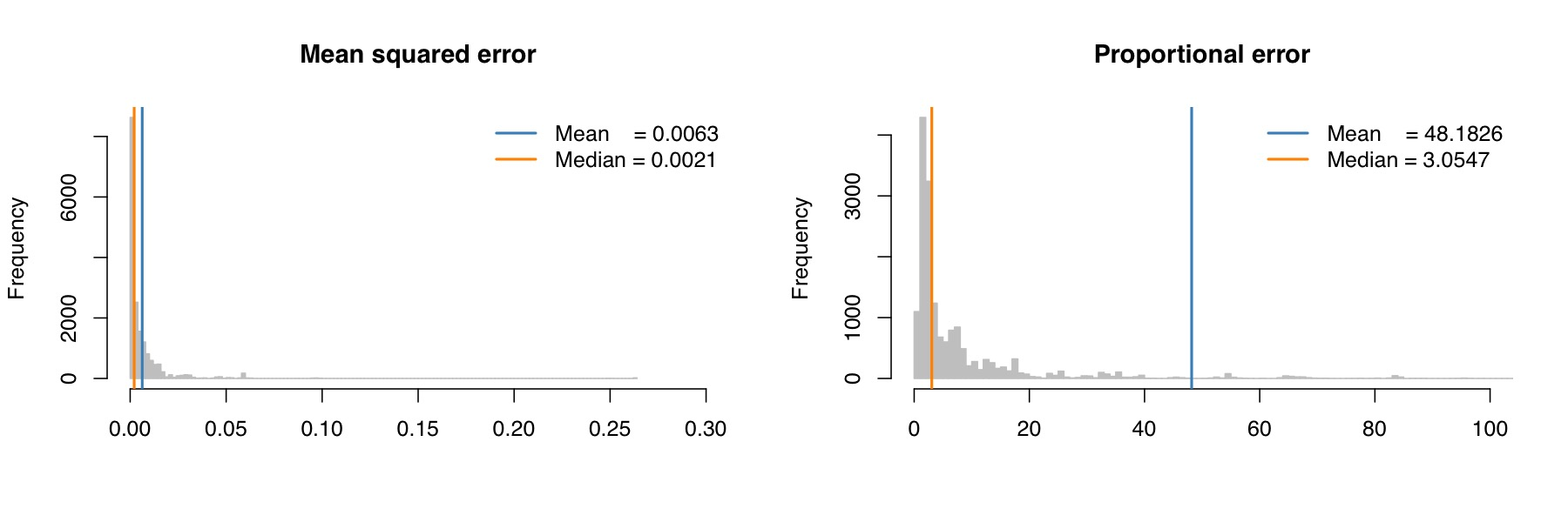 "Figure 9. Error in extinction-rate estimates using the ""random"" option implemented in BAMM. These results are summarized as described in the legend for Figure 8, but here pertain to error in extinction-rate estimates. The extinction-rate estimates, as expected, are more severely biased than speciation-rate estimates."