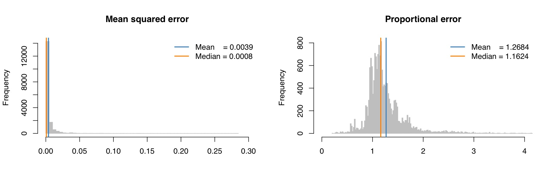 "Figure 8. Error in speciation-rate estimates using the ""random"" option implemented in BAMM. We analyzed the 100 rate-variable trees published in Moore et al. (2016) using the ""combineExtinctionAtNodes = random"" option with an expected number of diversification-rate shifts of 1. We computed the posterior mean of the speciation rate for each branch in each tree. We then plotted the error in the speciation-rate estimates using: (1) mean-squared error (left panel), and; (2) proportional error (right panel). The only relevant result is that depicted in the right column; the proportional error. A proportional error of 1 would imply that BAMM provides unbiased parameter estimates. By contrast, our results reveal that parameter values estimated using BAMM are, on average, quite biased."